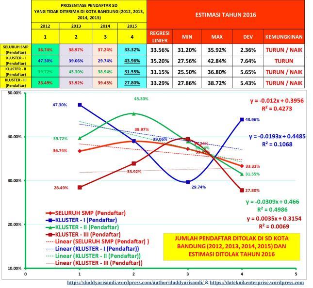 Gambar-13_Prediksi Jumlah Pendaftar yang ditolak SMPN Negeri 2016 di Kota Bandung