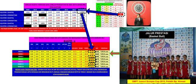 Gambar-14_Analisa Studi Kasus Putra Saya M Husein Haekal-Lulusan SMPN 7 Bandung Tahun 2016