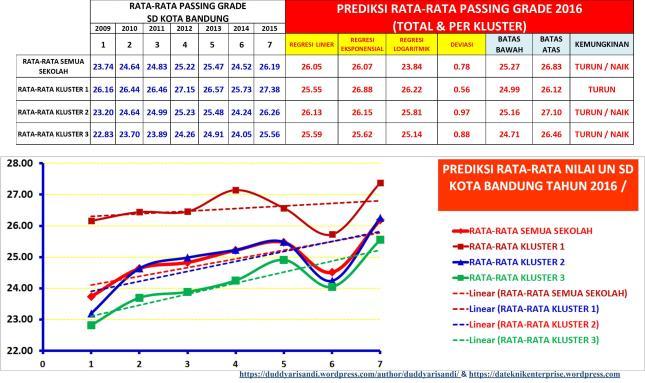 Gambar-14_Prediksi Rata-Rata Passing Grade Total & Setiap Kluster SMPN Negeri 2016 di Kota Bandung