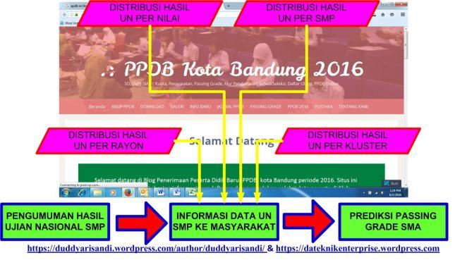 Gambar-1_Pengembangan PPDB Menjadi Pusat Data Terintegrasi