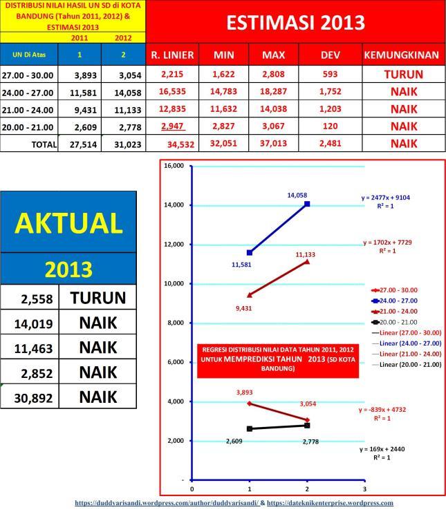 Gambar-2_Memprediksi Sebaran Nilai UN 2013 Kota Bandung