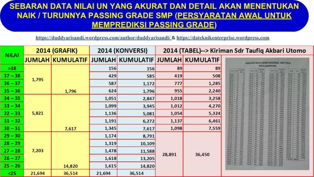 Gambar-3_Revsisi Sebaran Data UN 2014 (Kiriman Bapak Taufiq Akbary Utomo)