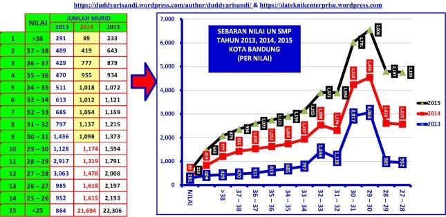 Gambar-4_Contah Data Sebaran UN Tahun 2013-2014-2015 untuk SMP di Kota Bandung