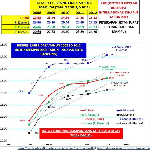 Gambar-5_Membuang Data Nilai Rata-Rata Passing Grade Per Kluster Tahun 2008