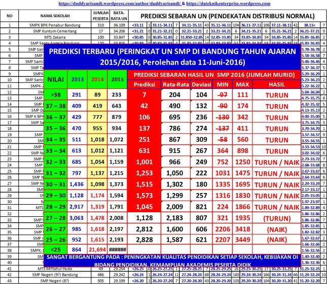 Gambar-5c_Pengolahan Data & Sebaran UN Berdasarkan Peringkat UN SMP Kota Bandung 2016