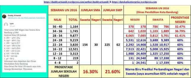 Gambar-5d_Perolehan Data Baru Sebaran NUN SMP Kota Bandung 2016 Dari Dinas Pendidikan Kota Bandung