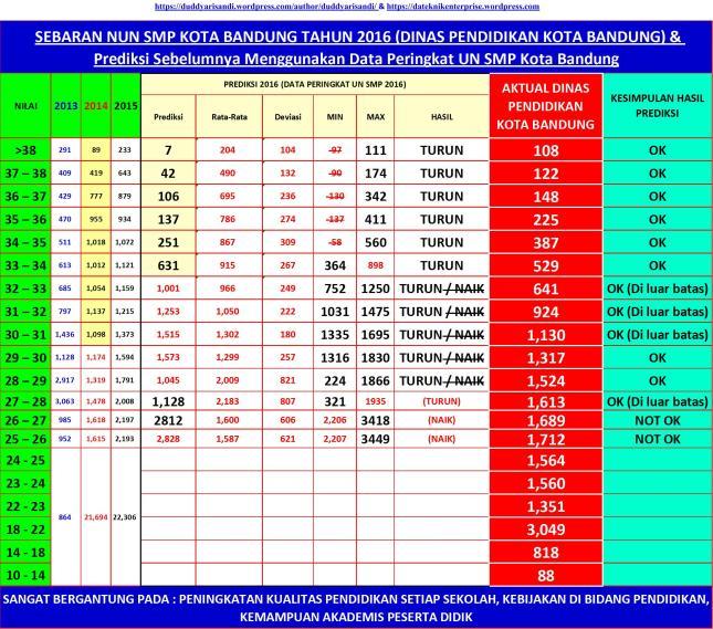 Gambar-5f_Sebaran NUN Kota Bandung 2016 & Prediksi Sebelumnya Berdasarkan Peringkat NUN SMP 2016