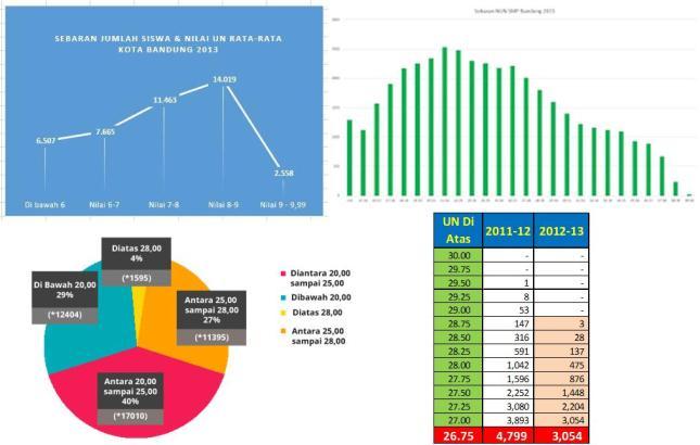 Gambar-9_ Contoh Bentuk sebaran Hasil Ujian SDN Kota Bandung