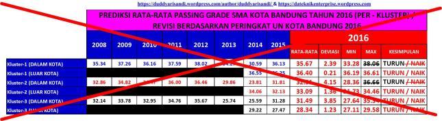 Gambar-9R2_Prediksi Nilai Rata-Rata Passing Grade SMA Kota Bandung Tahun 2016 (Per Kluster)