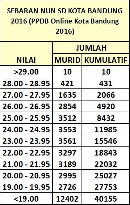 Sebaran NUN SD Kota Bandung 2016