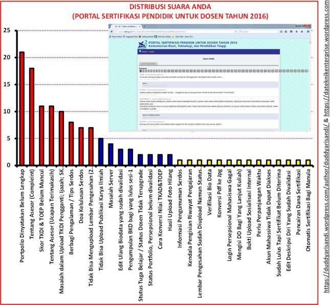 gambar-1_distribusi-suara-anda-di-portal-sertifikasi-pendidik-untuk-dosen-tahun-2016