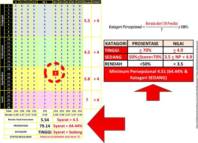 gambar-7_syarat-kelulusan-nilai-persepsional-nps-sertifikasi-dosen