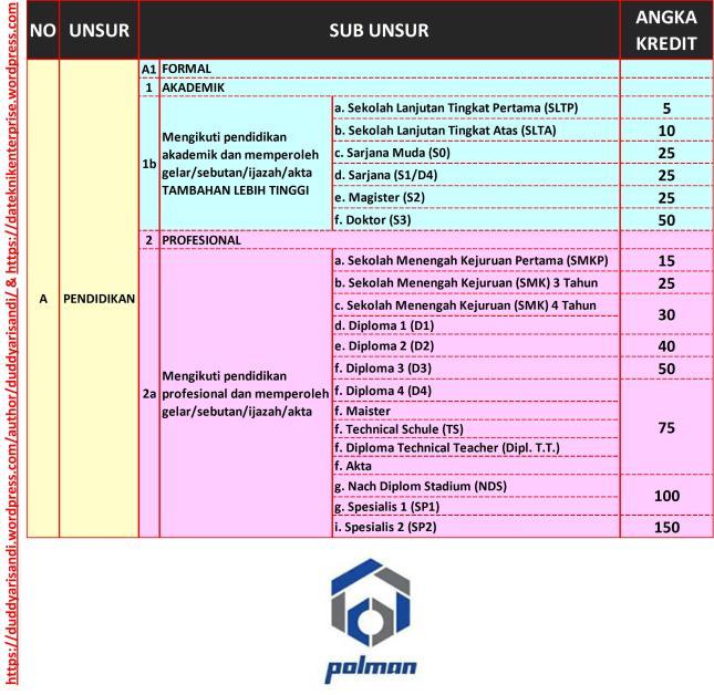 Gambar-4_Rincian Jabatan Karier Fungsional dan Angka Kreditnya_Pendidikan