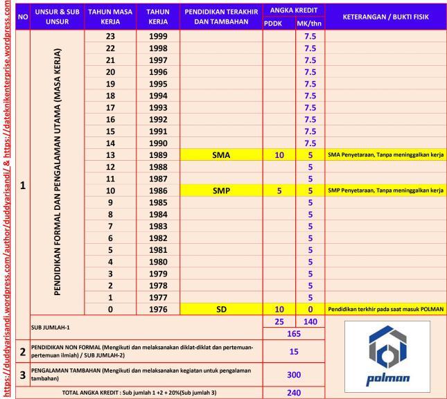 Gambar-6_Contoh Kasus-1 Perhitungan Angka Kredit Kumulatif Karyawan Lulusan SD