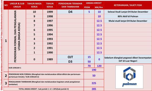 Gambar-9_Contoh Kasus-4 Perhitungan Angka Kredit Kumulatif