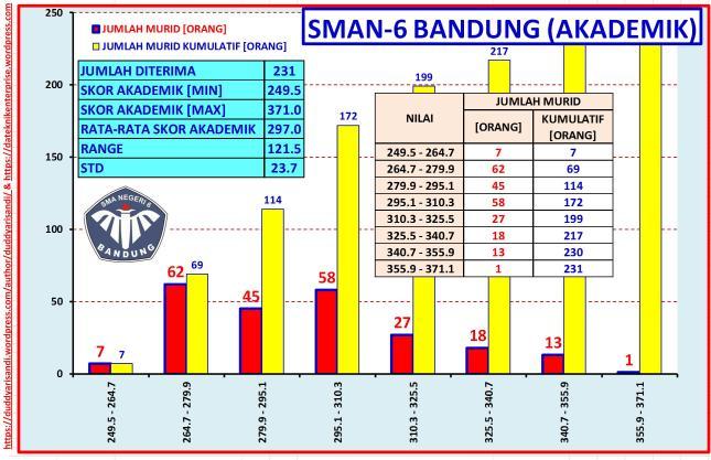 Gambar-15_(a) Profil SMAN-6 Bandung Jalur Akademik-Sebaran NUN Berdasarkan Data PPDB 2016 Kota Bandung