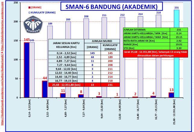 Gambar-16_(b) Profil SMAN-6 Bandung Jalur Akademik-Sebaran Jarak Domisili Berdasarkan Data PPDB 2016 Kota Bandung