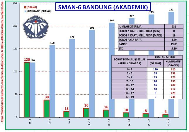 Gambar-17_(c) Profil SMAN-6 Bandung Jalur Akademik-Sebaran Bobot Domisili Berdasarkan Data PPDB 2016 Kota Bandung