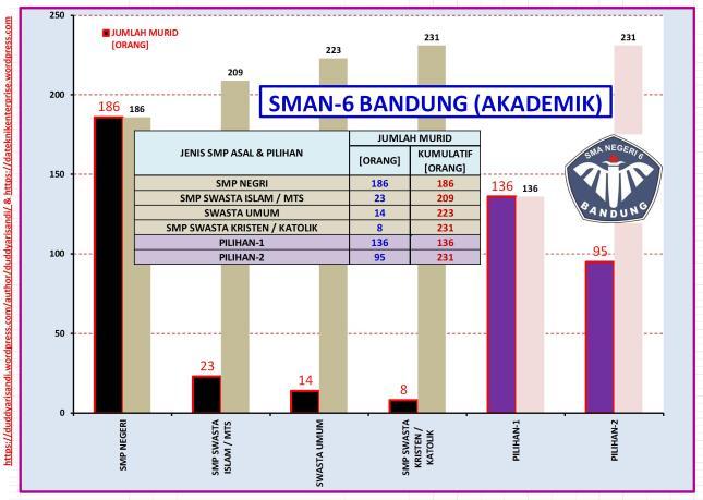 Gambar-18_(d) Profil SMAN-6 Bandung Jalur Akademik-Sebaran Jenis Sekolah dan Pilihan Berdasarkan Data PPDB 2016 Kota Bandung