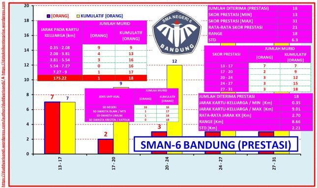 Gambar-19_Profil SMAN-6 Bandung Jalur Prestasi Berdasarkan Data PPDB 2016 Kota Bandung
