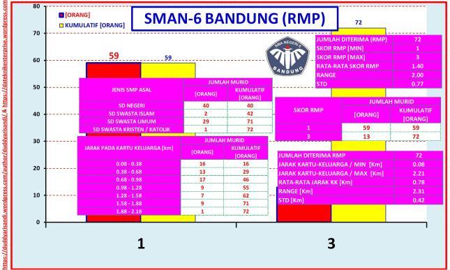 Gambar-20_Profil SMAN-6 Bandung Jalur RMP Berdasarkan Data PPDB 2016 Kota Bandung
