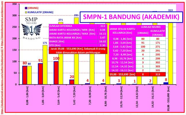 Gambar-22_(b) Profil SMPN-1 Bandung Jalur Akademik-Sebaran Jarak Domisili Berdasarkan Data PPDB 2016 Kota Bandung