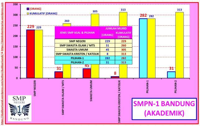 Gambar-24_(d) Profil SMPN-1 Bandung Jalur Akademik-Sebaran Jenis Sekolah dan Pilihan Berdasarkan Data PPDB 2016 Kota Bandung