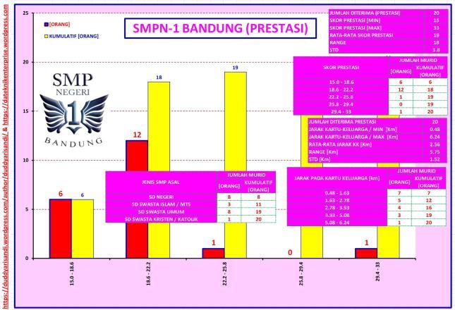 Gambar-25_Profil SMPN-1 Bandung Jalur Prestasi Berdasarkan Data PPDB 2016 Kota Bandung