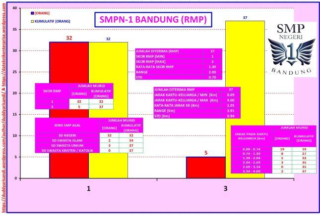 Gambar-26_Profil SMPN-1 Bandung Jalur RMP Berdasarkan Data PPDB 2016 Kota Bandung