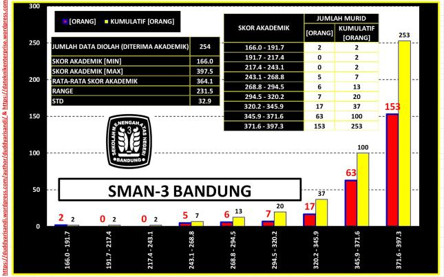 Gambar-27_(a) Profil SMAN-3 Bandung Jalur Akademik-Sebaran NUN Berdasarkan Data PPDB 2016 Kota Bandung