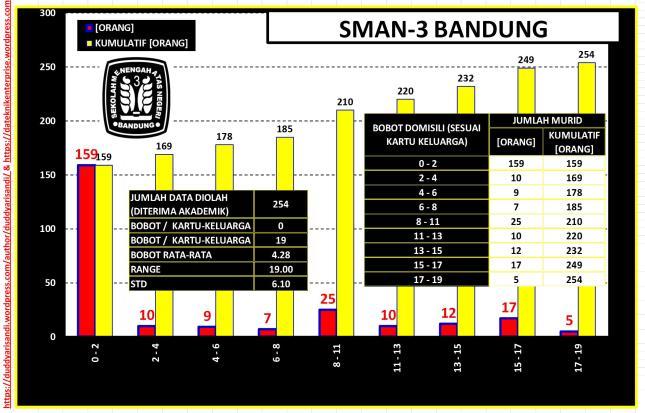 Gambar-29_(c) Profil SMAN-3 Bandung Jalur Akademik-Sebaran Bobot Domisili Berdasarkan Data PPDB 2016 Kota Bandung