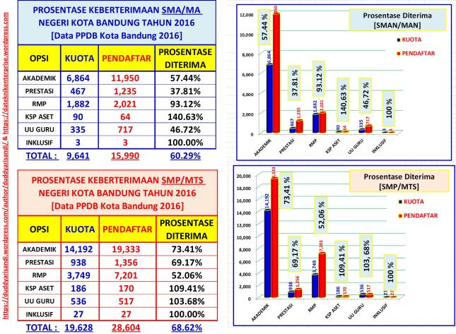 Gambar-2_Kuota VS Pendaftar SMP & SMA Negeri Kota Bandung 2016