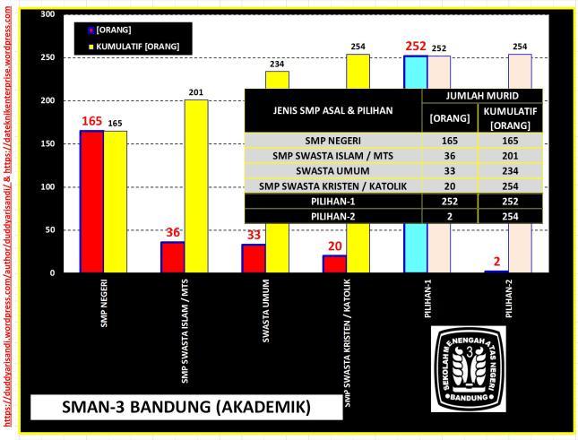 Gambar-30_(d) Profil SMAN-3 Bandung Jalur Akademik-Sebaran Jenis Sekolah dan Pilihan Berdasarkan Data PPDB 2016 Kota Bandung