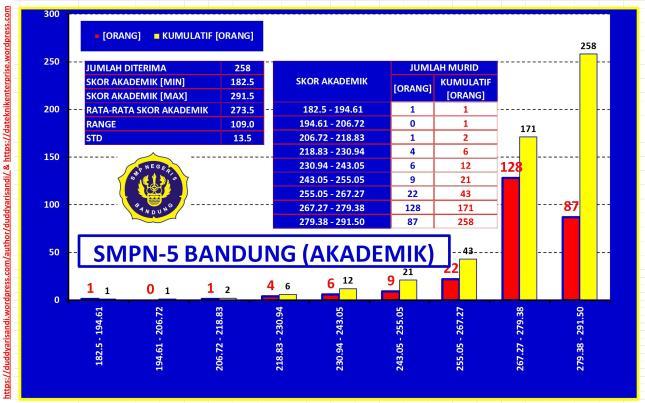 Gambar-31_(a) Profil SMPN-5 Bandung Jalur Akademik-Sebaran NUN Berdasarkan Data PPDB 2016 Kota Bandung