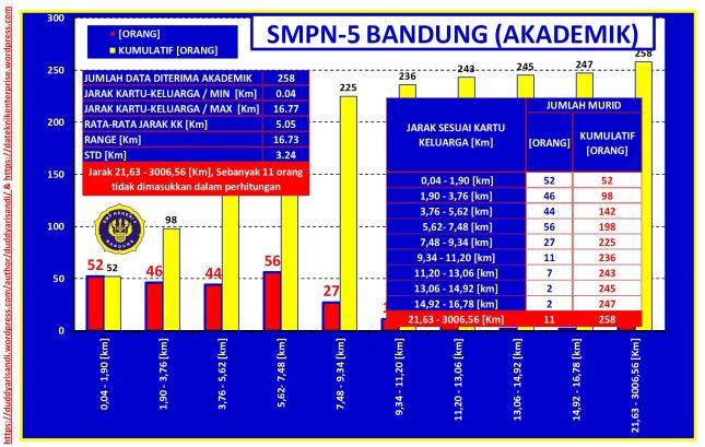 Gambar-32_(b) Profil SMPN-5 Bandung Jalur Akademik-Sebaran Jarak Domisili Berdasarkan Data PPDB 2016 Kota Bandung