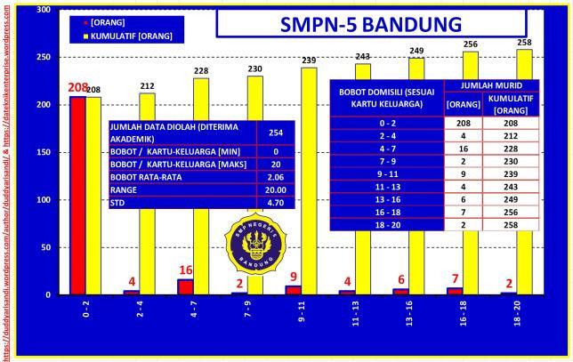 Gambar-33_(c) Profil SMPN-5 Bandung Jalur Akademik-Sebaran Bobot Domisili Berdasarkan Data PPDB 2016 Kota Bandung