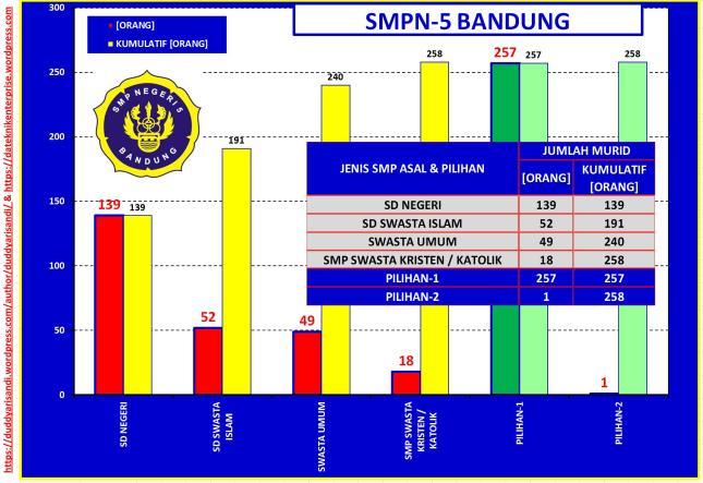 Gambar-34_(d) Profil SMPN-5 Bandung Jalur Akademik-Sebaran Jenis Sekolah dan Pilihan Berdasarkan Data PPDB 2016 Kota Bandung
