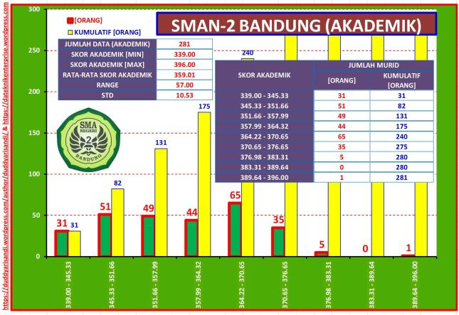 Gambar-35_Profil Ringkas SMAN-2 Bandung Jalur Akademik Berdasarkan Data PPDB 2016 Kota Bandung