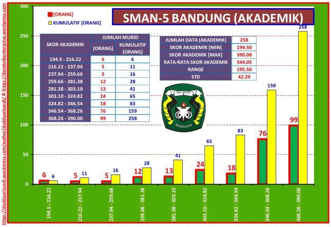 Gambar-37_Profil Ringkas SMAN-5 Bandung Jalur Akademik Berdasarkan Data PPDB 2016 Kota Bandung