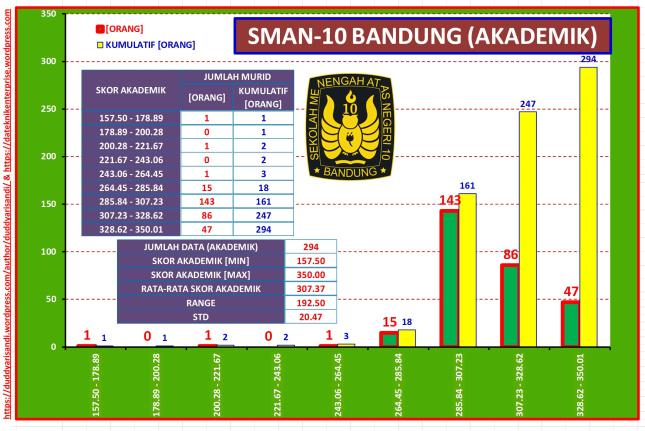 Gambar-39_Profil Ringkas SMAN-10 Bandung Jalur Akademik Berdasarkan Data PPDB 2016 Kota Bandung