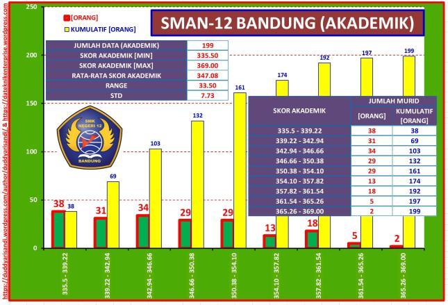 Gambar-40_Profil Ringkas SMAN-12 Bandung Jalur Akademik Berdasarkan Data PPDB 2016 Kota Bandung