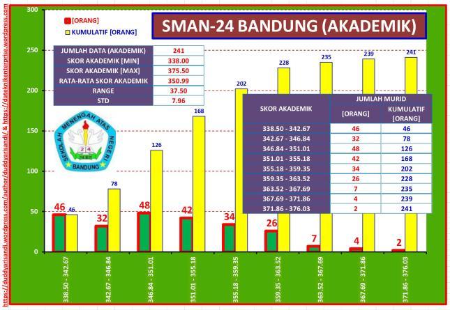 Gambar-43_Profil Ringkas SMAN-24 Bandung Jalur Akademik Berdasarkan Data PPDB 2016 Kota Bandung