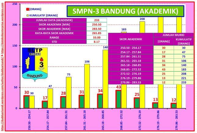 Gambar-44_Profil Ringkas SMPN-3 Bandung Jalur Akademik Berdasarkan Data PPDB 2016 Kota Bandung