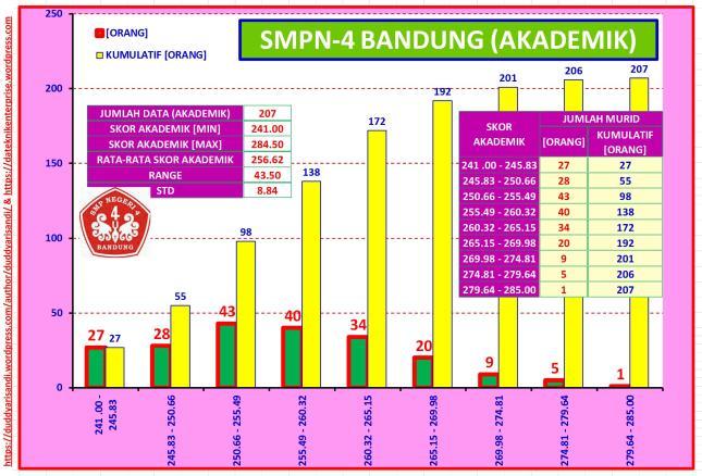 Gambar-45_Profil Ringkas SMPN-4 Bandung Jalur Akademik Berdasarkan Data PPDB 2016 Kota Bandung