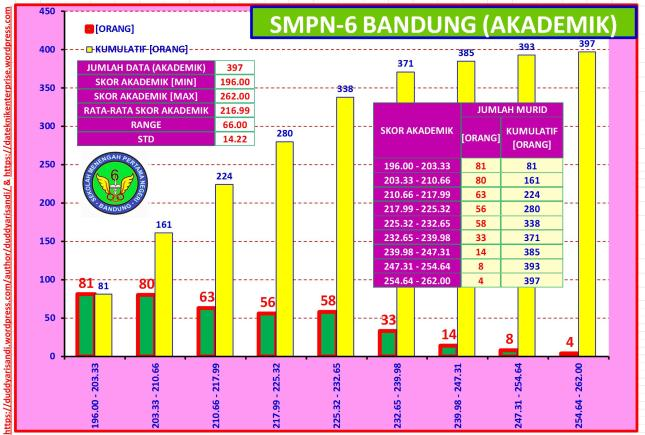 Gambar-46_Profil Ringkas SMPN-6 Bandung Jalur Akademik Berdasarkan Data PPDB 2016 Kota Bandung