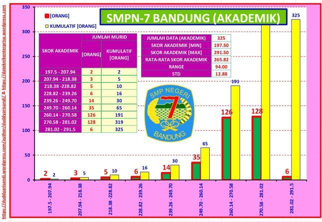 Gambar-47_Profil Ringkas SMPN-7 Bandung Jalur Akademik Berdasarkan Data PPDB 2016 Kota Bandung