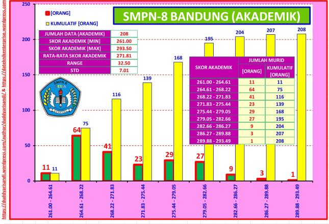 Gambar-48_Profil Ringkas SMPN-8 Bandung Jalur Akademik Berdasarkan Data PPDB 2016 Kota Bandung