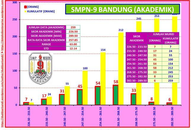 Gambar-49_Profil Ringkas SMPN-9 Bandung Jalur Akademik Berdasarkan Data PPDB 2016 Kota Bandung