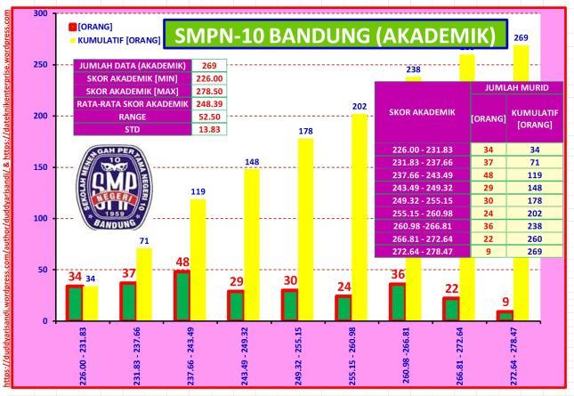 Gambar-50_Profil Ringkas SMPN-10 Bandung Jalur Akademik Berdasarkan Data PPDB 2016 Kota Bandung