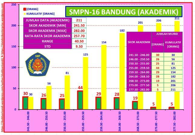 Gambar-51_Profil Ringkas SMPN-16 Bandung Jalur Akademik Berdasarkan Data PPDB 2016 Kota Bandung